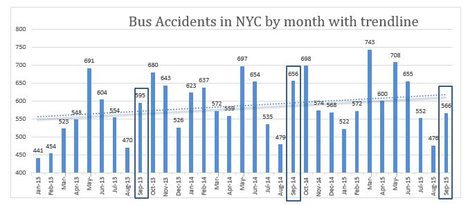 bus accidents New York City September 2015