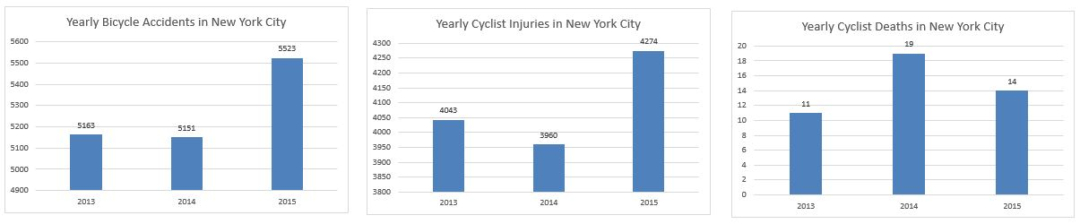 NYC Bicycle accidents inuries deaths 2015
