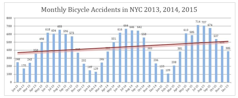 NYC bicycle accidents 2013, 2014, 2015