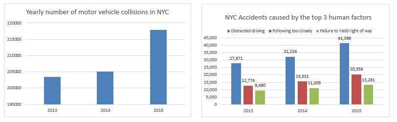 motor vehicle accidents and top 3 causes in 2015 in NYC