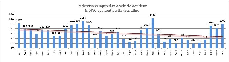 nyc pedestrian injuries 2015