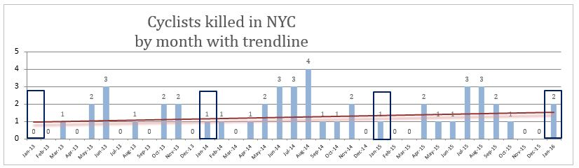Bicycle accident deaths NYC January 2016