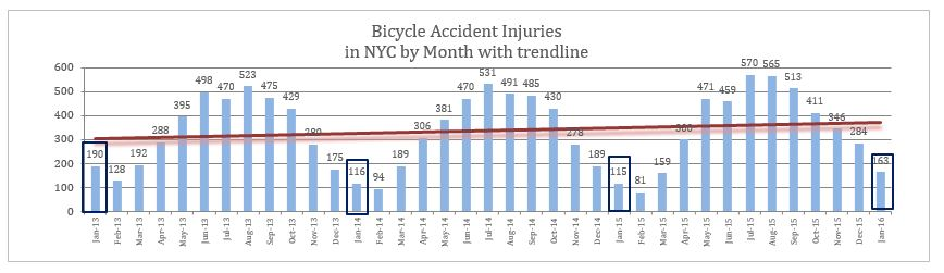 Bicycle accident injury NYC January 2016