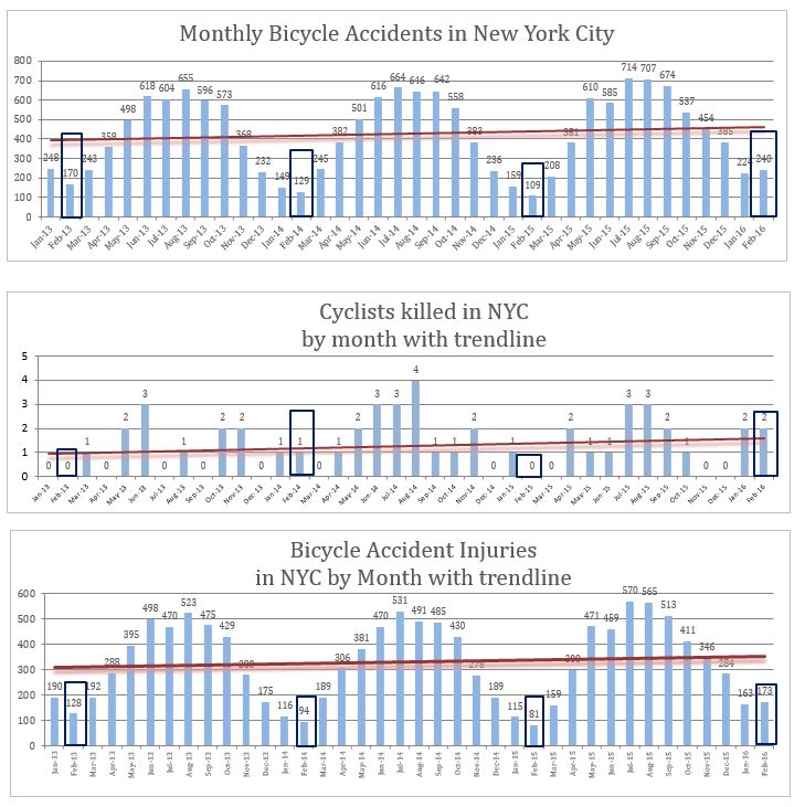 Bicycle accidents injuries deaths NYC February 2016