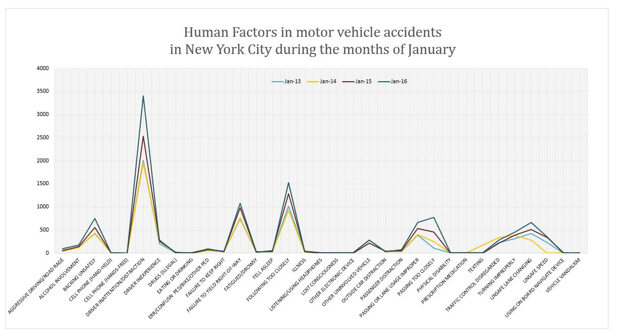 Human factors in traffic accidents NYC January 2016