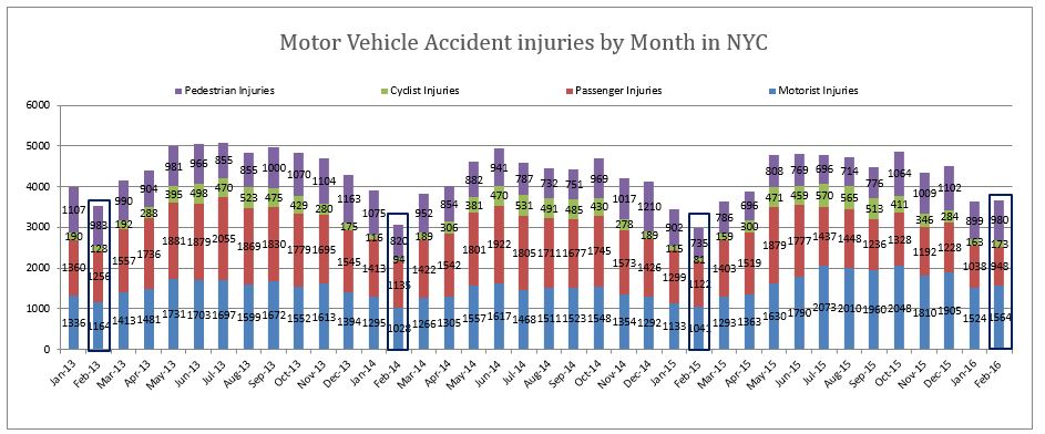 Motor Vehicle Accident Injuries New York City February 2016
