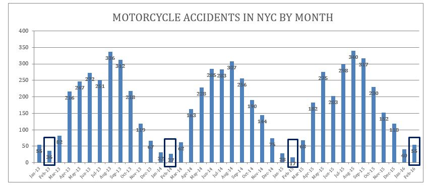 NYC motorcycle accidents February 2016