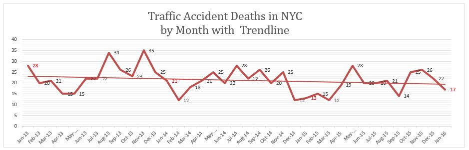 Traffic Accidents Deaths NYC January 2016