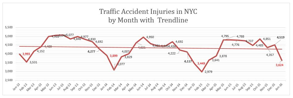 Traffic Accidents Injuries NYC January 2016