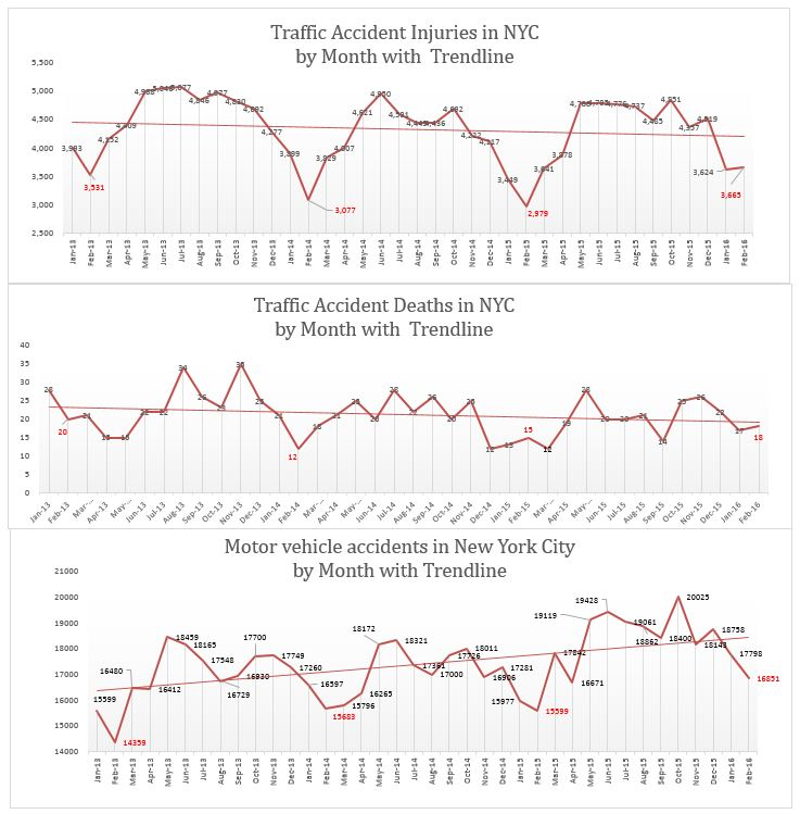 Traffic Accidents Injuries and Death NYC February 2016