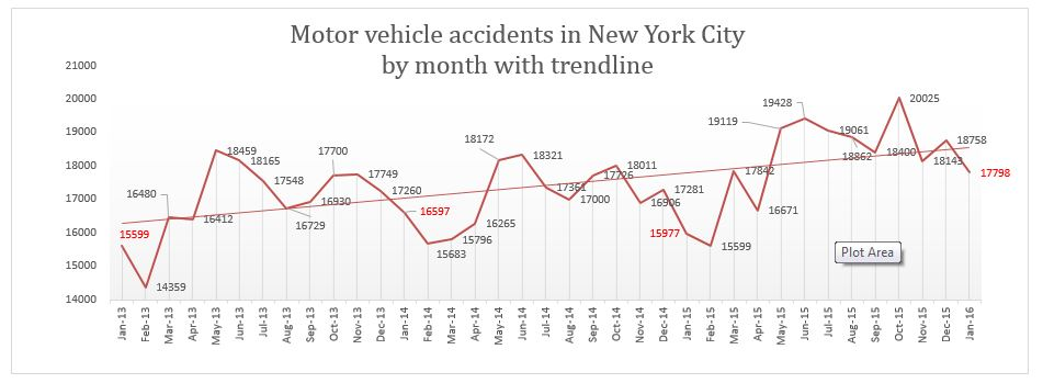 Traffic Accidents NYC January 2016