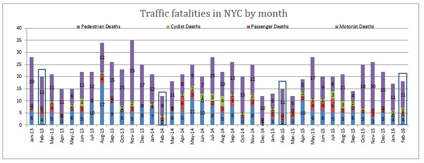 Traffic Fatalities in NYC February 2016
