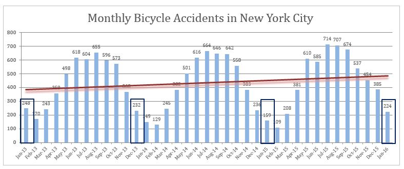 bicycle accidents NYC January 2016