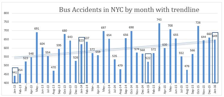 bus accidents New York City January 2016