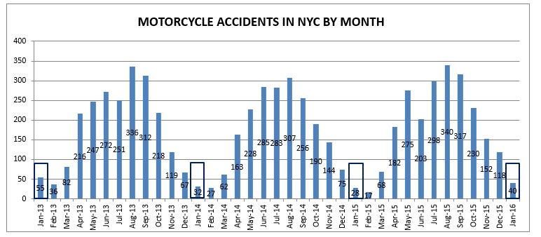 motorcycle accidents NYC January 2016