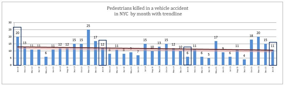 pedestrian deaths NYC Janaury 2016