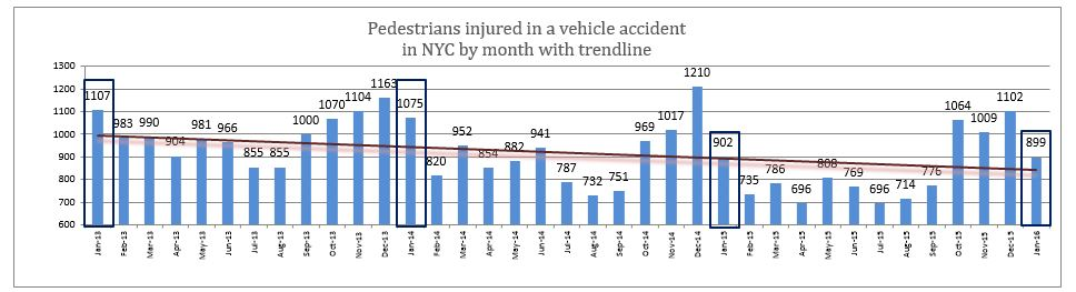 pedestrian injuries NYC January 2016