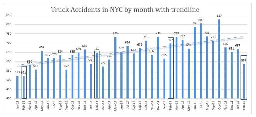 truck accidents NYC February 2016