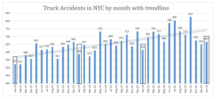 truck accidents NYC January 2016
