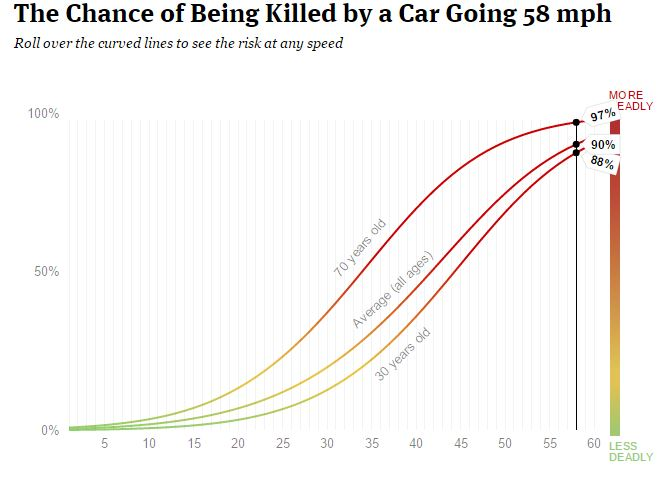 pedestrian chance of getting killed