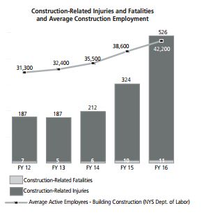 NYC Construction accident injuries and fatalities