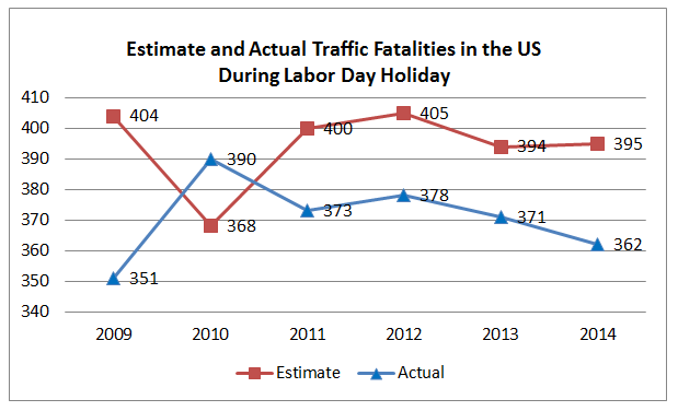 Traffic Fatality Labor Day