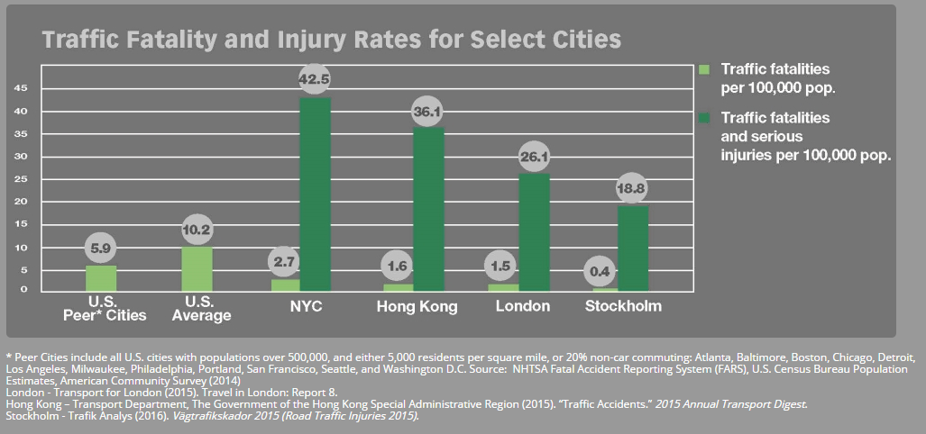traffic fatalities and injuries rates for selected cities