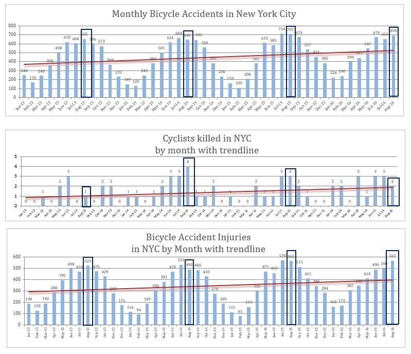 Monthly bicycle accident deaths and injuries in NYC with trend line