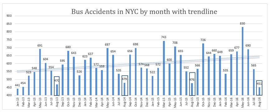 Bus Accidents in NYC by month with trendline