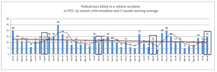 Pedestrians killed in a vehicle accident in NYC by month with trendline and 3-month moving average