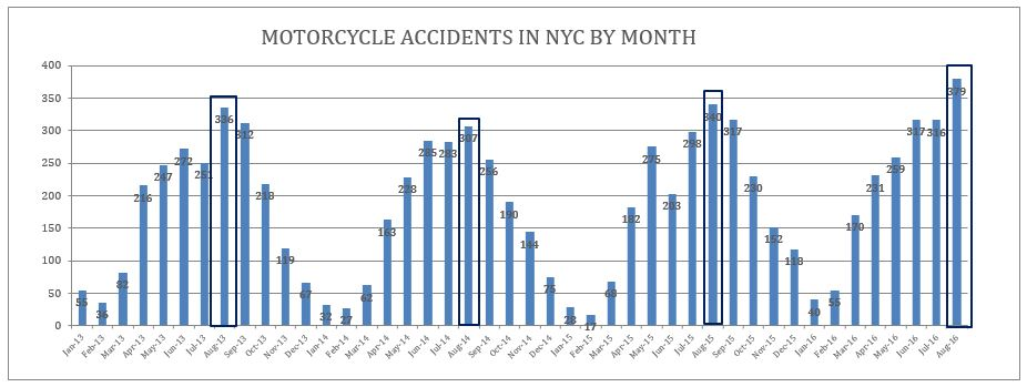 NYC-motorcycle-accidents-August-2016