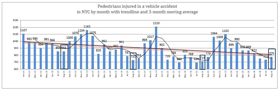 Pedestrians injured in a vehicle accident in NYC by month with trendline and 3-month moving average