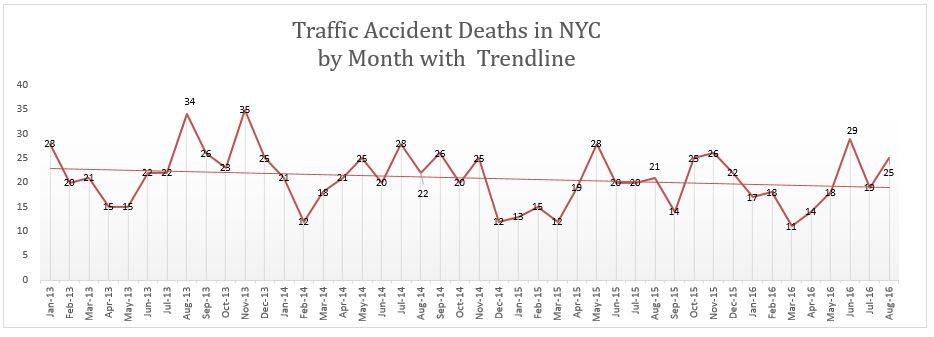 NYC traffic accident deaths August 2016