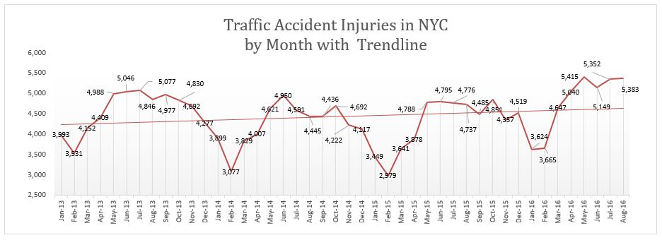 NYC traffic accident injuries August 2016