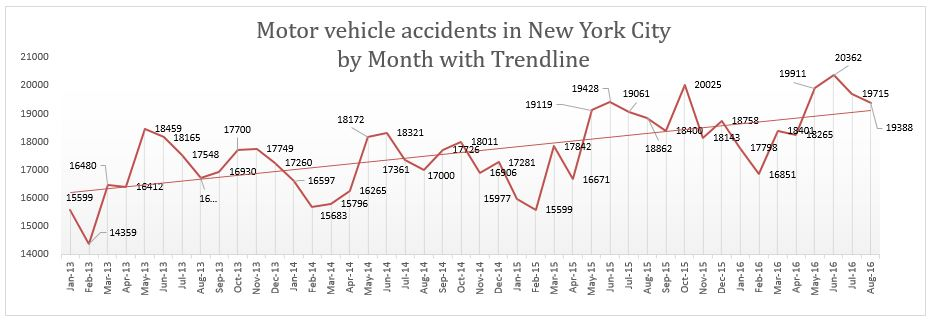 NYC traffic accidents August 2016