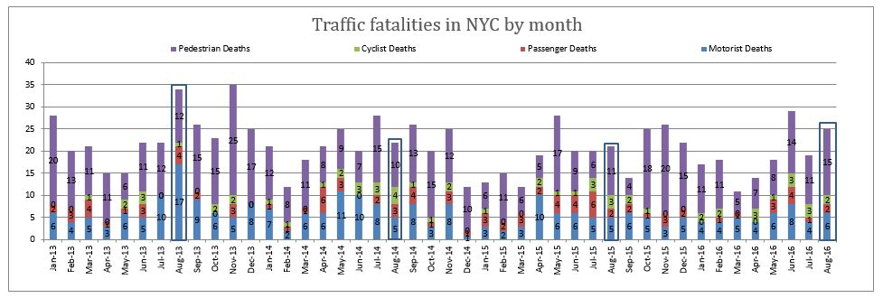 Traffic fatalities in NYC by month 2013 to August 2016