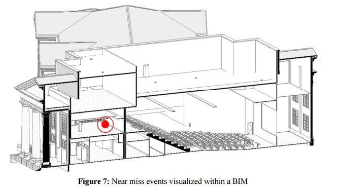 Near Missed event visualized with BMI
