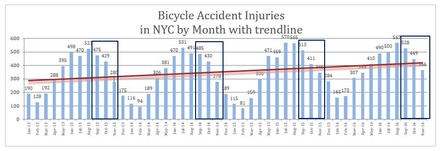 NYC Bicycle accidents inuries November 2016
