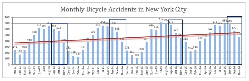 NYC bicycle accidents November 2016
