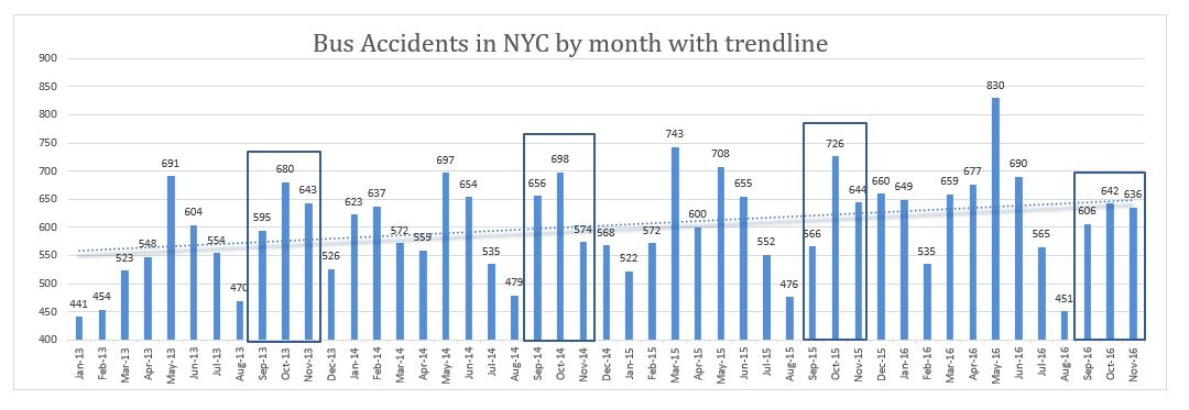 NYC bus accidents November 2016