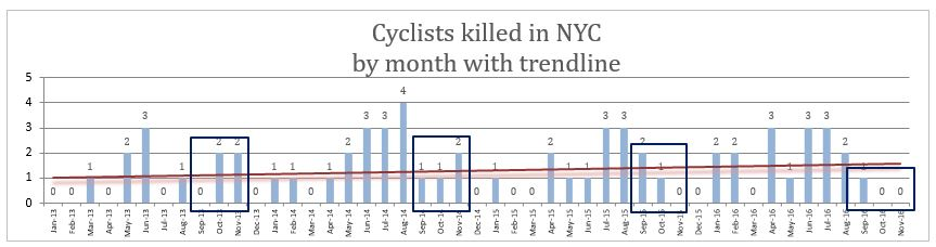 NYC fatal bicycle accidents November 2016