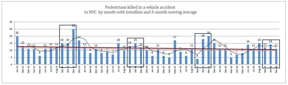 NYC fatal pedestrian accidents November 2016