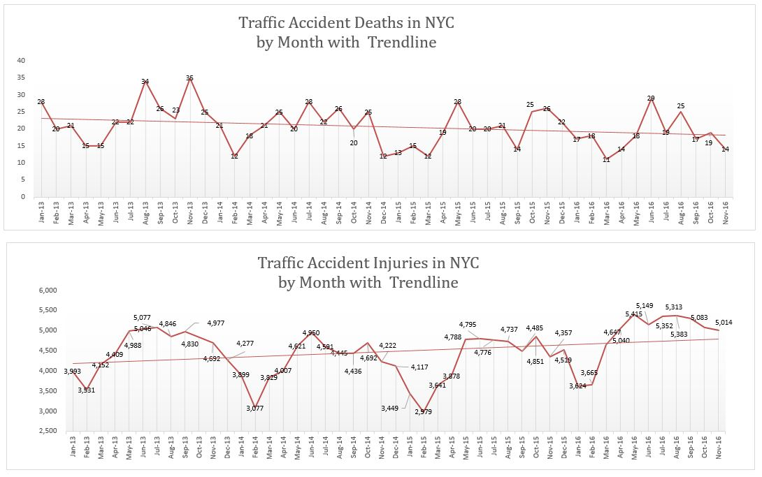 NYC motor vehicle accidents deaths and injuries November 2016