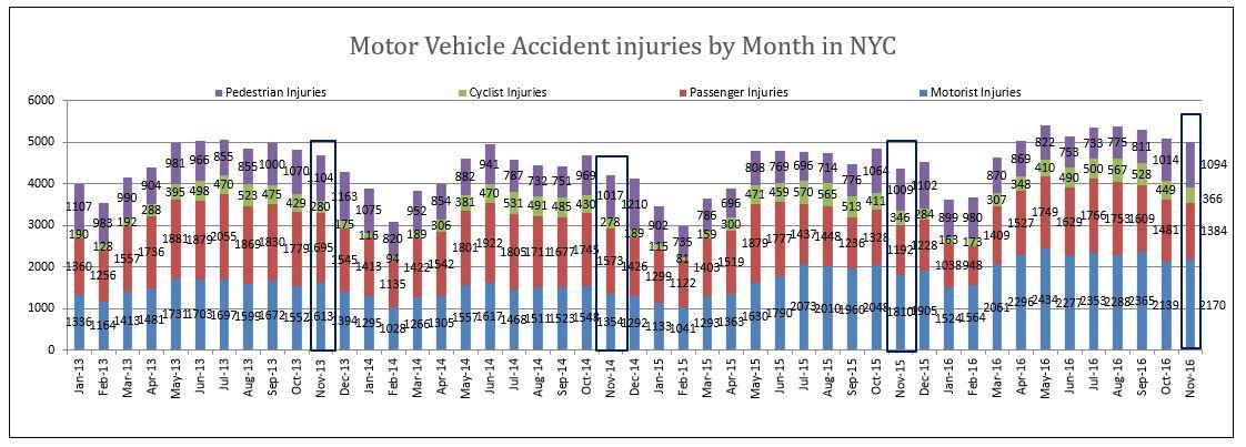 NYC motor vehicle accidents injuries November 2016