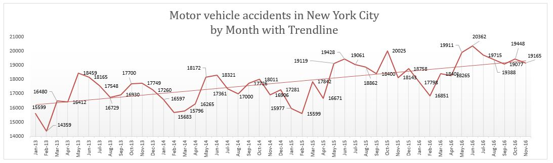 NYC motorcycle accidents November 2016