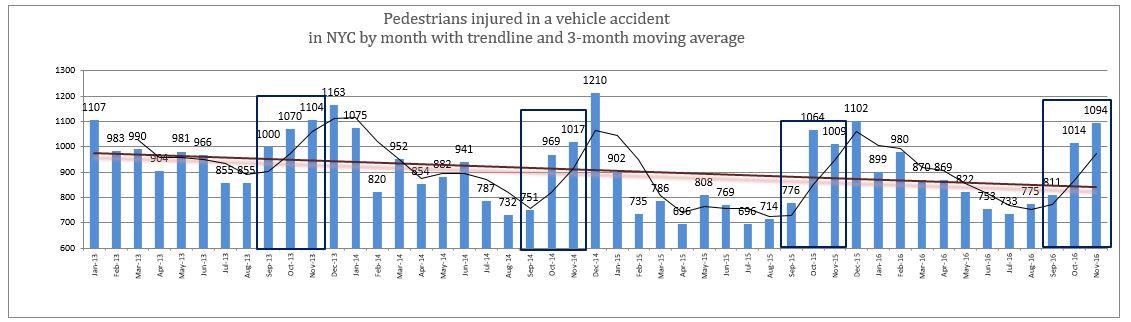 NYC pedestrian injuries November 2016
