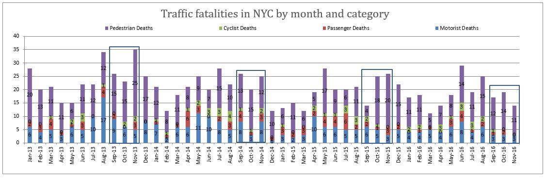 NYC traffic fatalities November 2016