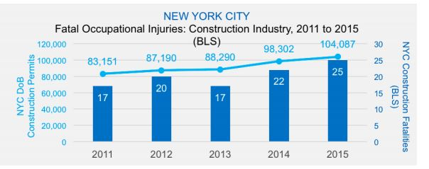fatal construction accidents NYC