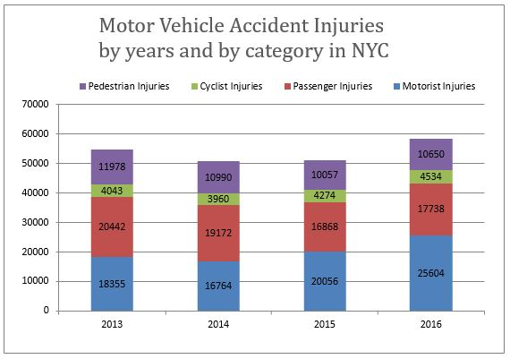 Traffic accidents injuries and deaths in nyc the status after 3 years of vision zero iniatives Motor vehicle injuries