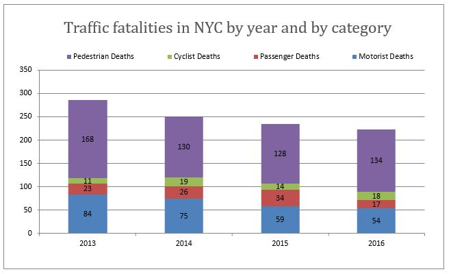 Yearly Traffic fatalities NYC 2013-2016 by categories